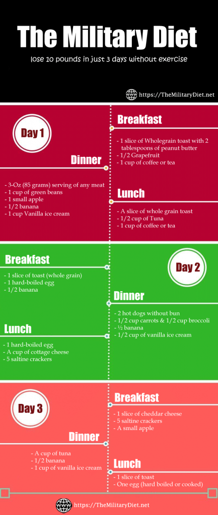 The 3-Day Military Diet Menu for Weight Loss